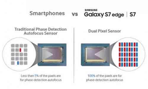 Cara Kerja Teknologi Dual Pixel